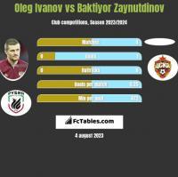 Oleg Ivanov vs Baktiyor Zaynutdinov h2h player stats