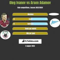 Oleg Ivanov vs Arsen Adamov h2h player stats