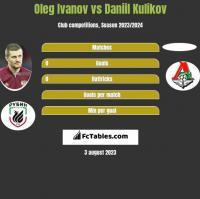 Oleg Ivanov vs Daniil Kulikov h2h player stats