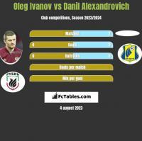 Oleg Ivanov vs Danil Alexandrovich h2h player stats