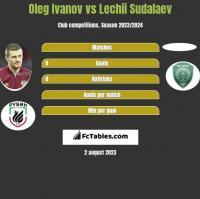 Oleg Ivanov vs Lechii Sudalaev h2h player stats