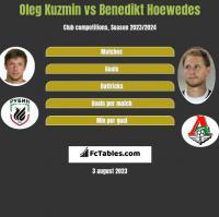 Oleg Kuzmin vs Benedikt Hoewedes h2h player stats