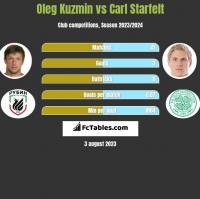 Oleg Kuzmin vs Carl Starfelt h2h player stats