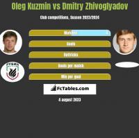 Oleg Kuzmin vs Dmitry Zhivoglyadov h2h player stats