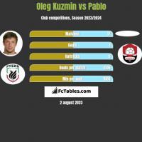 Oleg Kuzmin vs Pablo h2h player stats