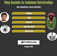 Oleg Kuzmin vs Solomon Kwirkwelia h2h player stats