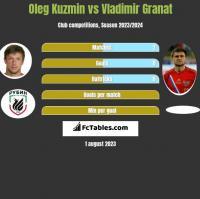 Oleg Kuzmin vs Władimir Granat h2h player stats