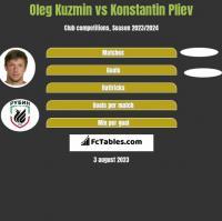 Oleg Kuzmin vs Konstantin Pliev h2h player stats