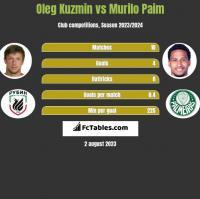 Oleg Kuzmin vs Murilo Paim h2h player stats