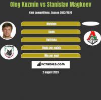 Oleg Kuzmin vs Stanislav Magkeev h2h player stats