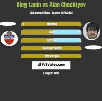 Oleg Łanin vs Alan Chochiyev h2h player stats