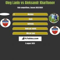 Oleg Lanin vs Aleksandr Kharitonov h2h player stats