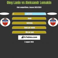 Oleg Łanin vs Aleksandr Lomakin h2h player stats