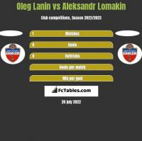 Oleg Lanin vs Aleksandr Lomakin h2h player stats