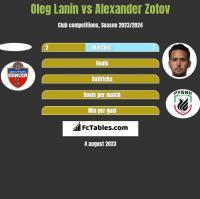 Oleg Lanin vs Alexander Zotov h2h player stats
