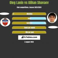 Oleg Łanin vs Alihan Shavaev h2h player stats