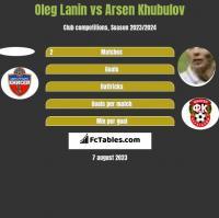 Oleg Łanin vs Arsen Khubulov h2h player stats