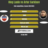 Oleg Łanin vs Artur Sarkisov h2h player stats