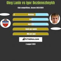 Oleg Lanin vs Igor Bezdenezhnykh h2h player stats