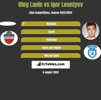 Oleg Lanin vs Igor Leontyev h2h player stats
