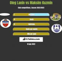 Oleg Łanin vs Maksim Kuzmin h2h player stats