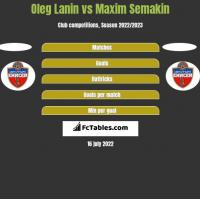 Oleg Łanin vs Maxim Semakin h2h player stats