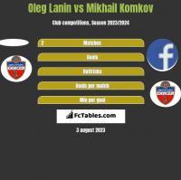 Oleg Lanin vs Mikhail Komkov h2h player stats