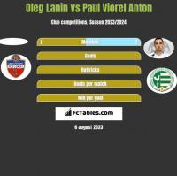 Oleg Lanin vs Paul Viorel Anton h2h player stats