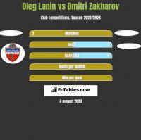 Oleg Łanin vs Dmitri Zakharov h2h player stats