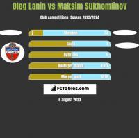 Oleg Lanin vs Maksim Sukhomlinov h2h player stats