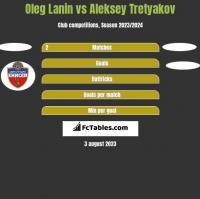 Oleg Lanin vs Aleksey Tretyakov h2h player stats