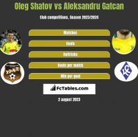 Oleg Shatov vs Aleksandru Gatcan h2h player stats