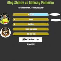 Oleg Shatov vs Aleksey Pomerko h2h player stats
