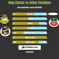 Oleg Shatov vs Anton Terekhov h2h player stats