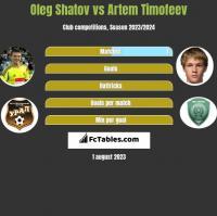 Oleg Shatov vs Artem Timofeev h2h player stats