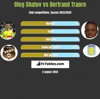 Oleg Shatov vs Bertrand Traore h2h player stats