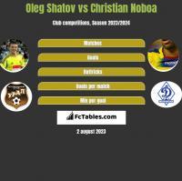 Oleg Shatov vs Christian Noboa h2h player stats