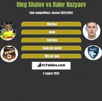 Oleg Shatov vs Daler Kuzyaev h2h player stats