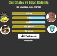 Oleg Shatov vs Dejan Radonjic h2h player stats