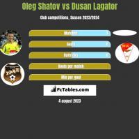 Oleg Shatov vs Dusan Lagator h2h player stats