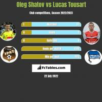 Oleg Shatov vs Lucas Tousart h2h player stats