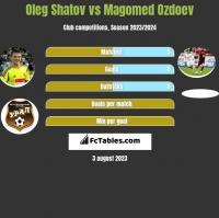 Oleg Shatov vs Magomed Ozdoev h2h player stats