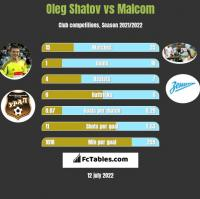 Oleg Shatov vs Malcom h2h player stats