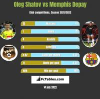 Oleg Shatov vs Memphis Depay h2h player stats