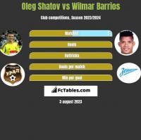 Oleg Shatov vs Wilmar Barrios h2h player stats