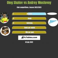 Oleg Shatov vs Andrey Mostovoy h2h player stats