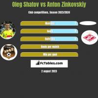 Oleg Shatov vs Anton Zinkovskiy h2h player stats
