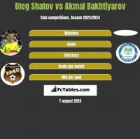 Oleg Shatov vs Akmal Bakhtiyarov h2h player stats