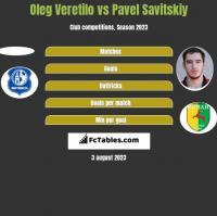 Oleg Wierietiło vs Pawieł Sawicki h2h player stats
