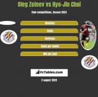 Oleg Zoteev vs Hyo-Jin Choi h2h player stats